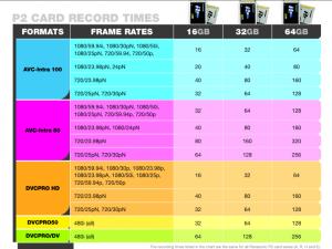 Panasonic P2 Card Record Times